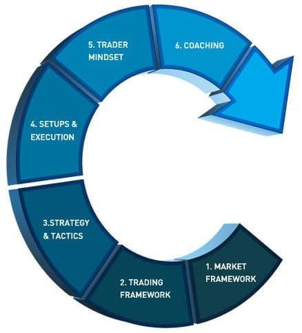 Open Trader – Professional Training Program